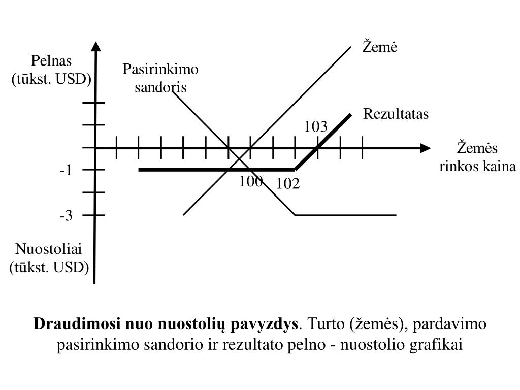 pasirinkimo strategijų diagrama)