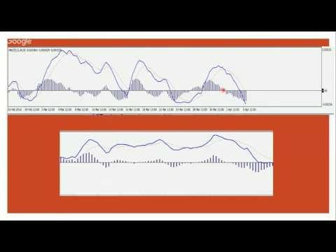 strategija su macd dvejetainėse parinktyse swss uard, skirtas dvejetainių parinkčių apžvalgoms