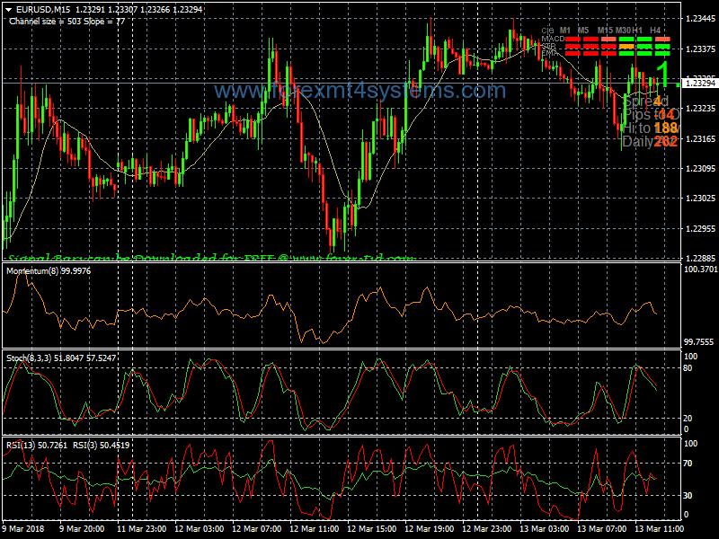 Pakabinti indekso prekybos strategiją