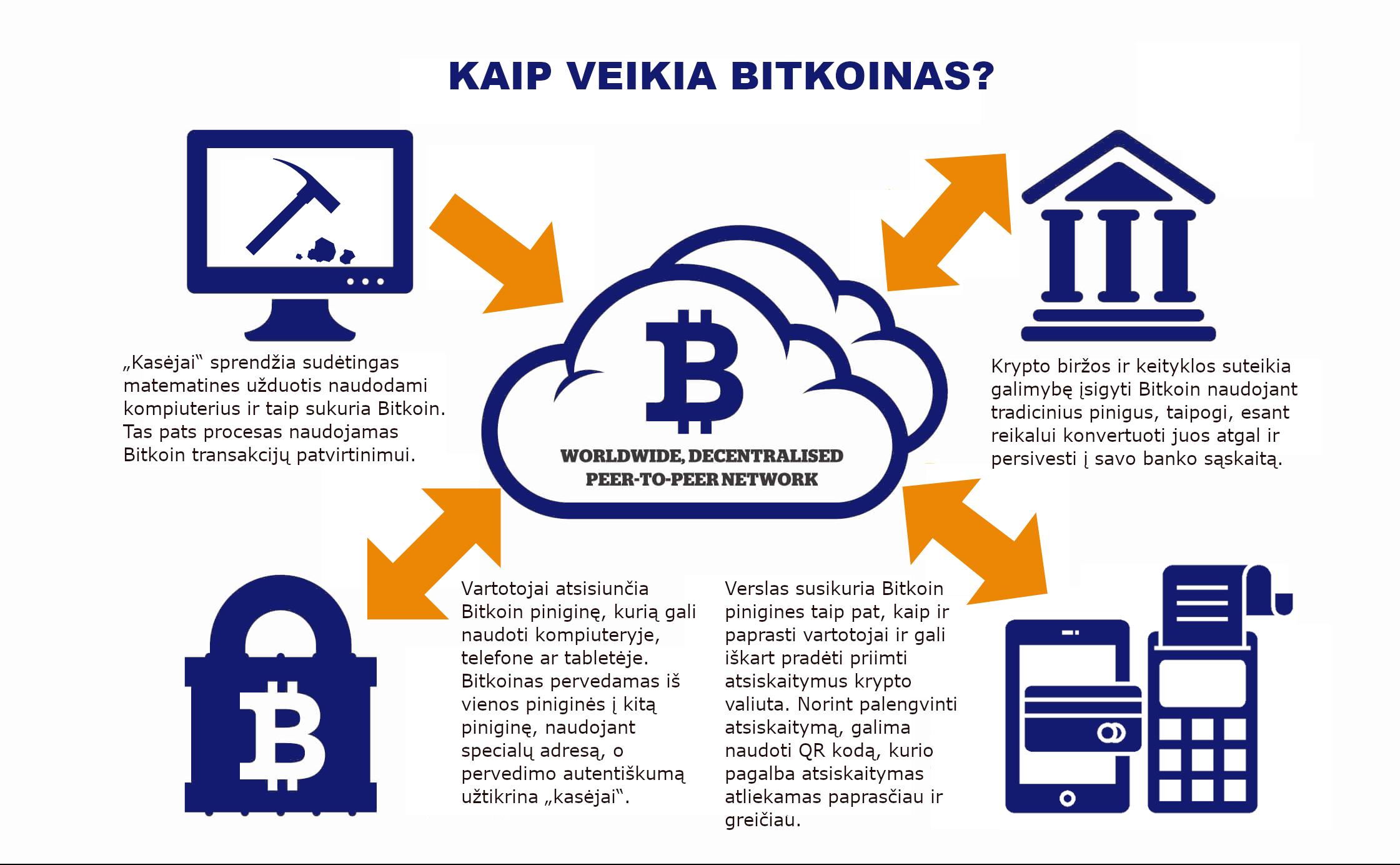 investuoti kada į bitkoiną