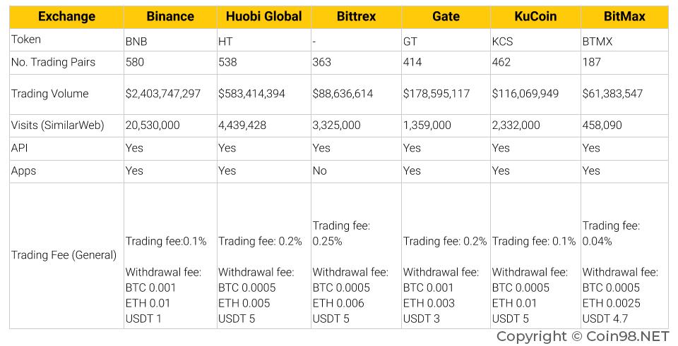 Bitcoin mainų sąrašas