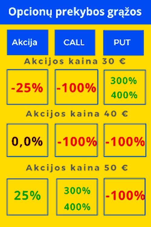 pasirinkimo sandorių akcijų kaina